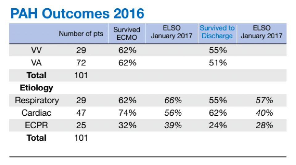 PAH Outcomes 2016