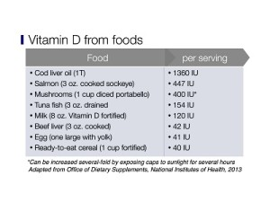 Dietary sources of Vitamin D2 and D3