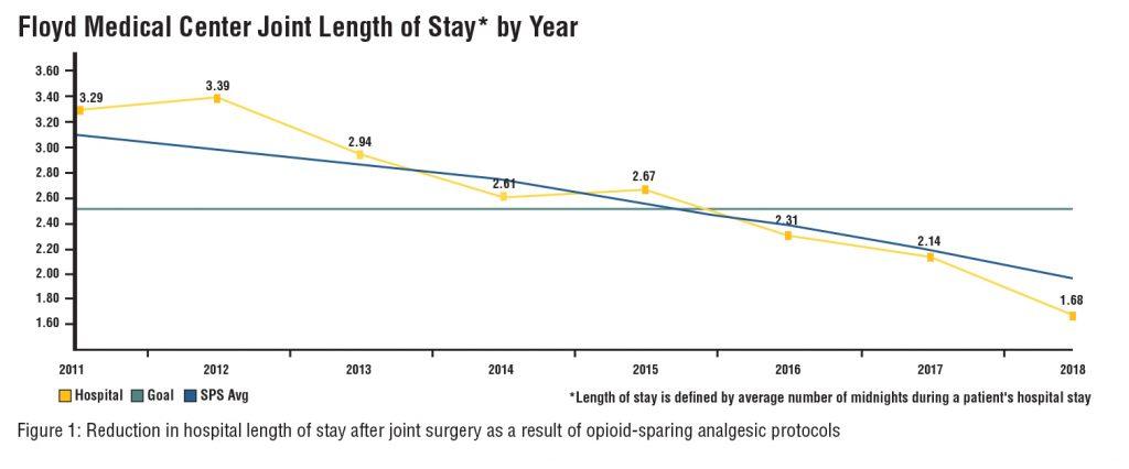 Floyd Medical Length of Stay