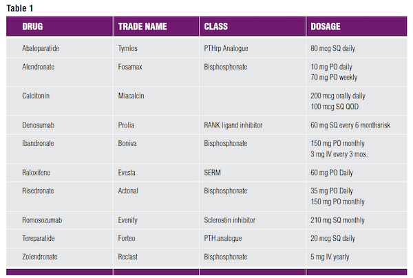 Postmenopausal Osteoporosis Table 1